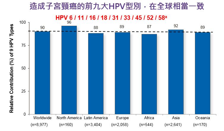 hpv-統計表(1)
